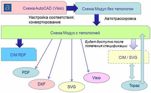 Импорт  схем из форматов, не поддерживающих CIM-модель